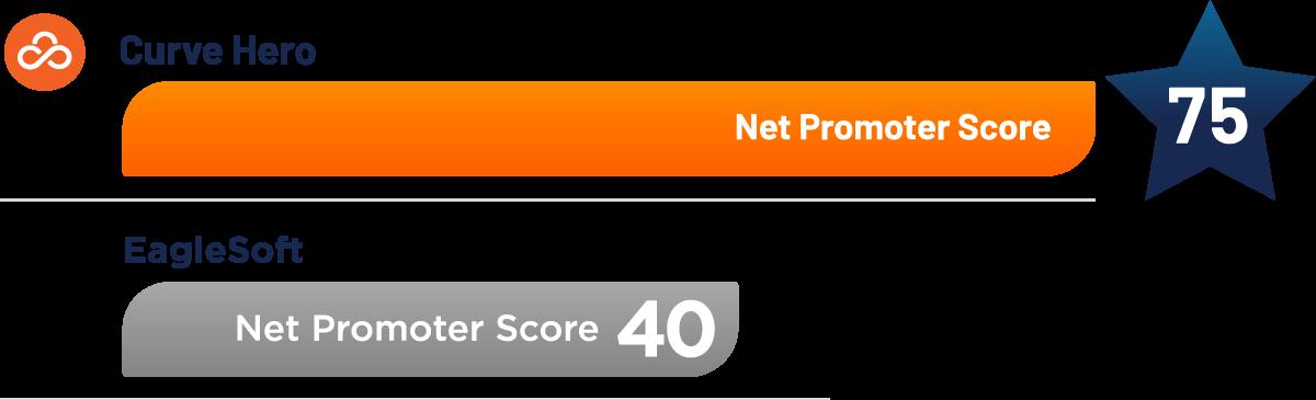 curve highest in net promoter score